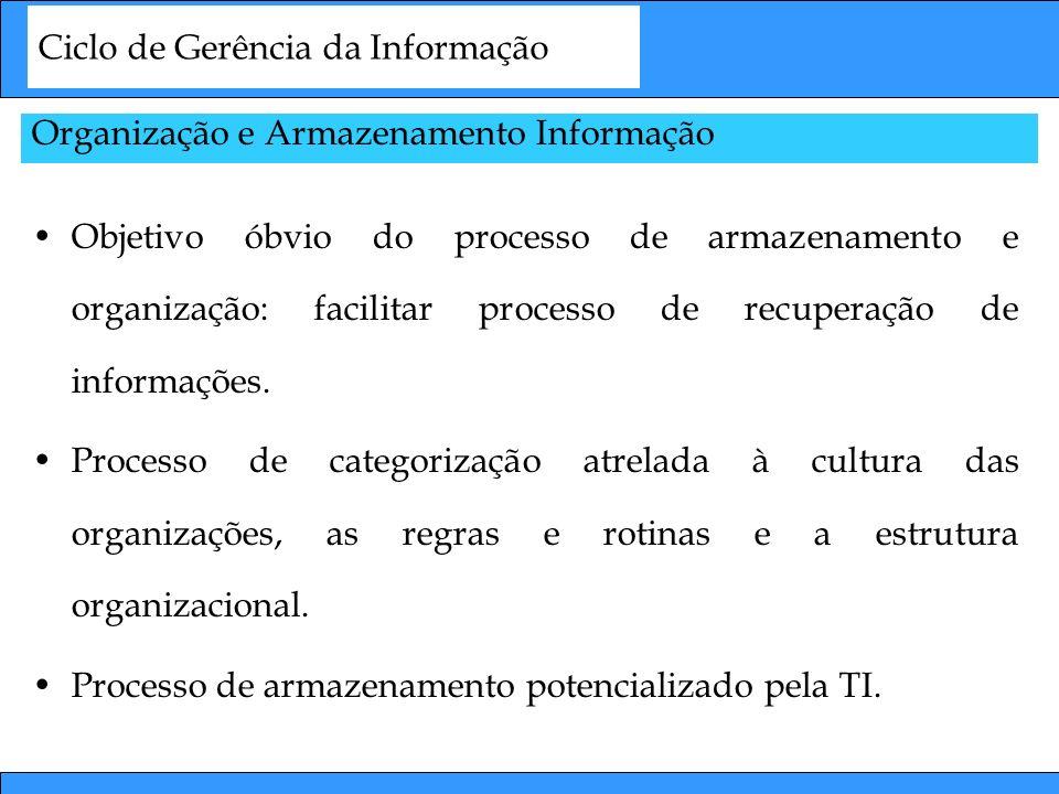 Ciclo de Gerência da Informação Organização e Armazenamento Informação Objetivo óbvio do processo de armazenamento e organização: facilitar processo d