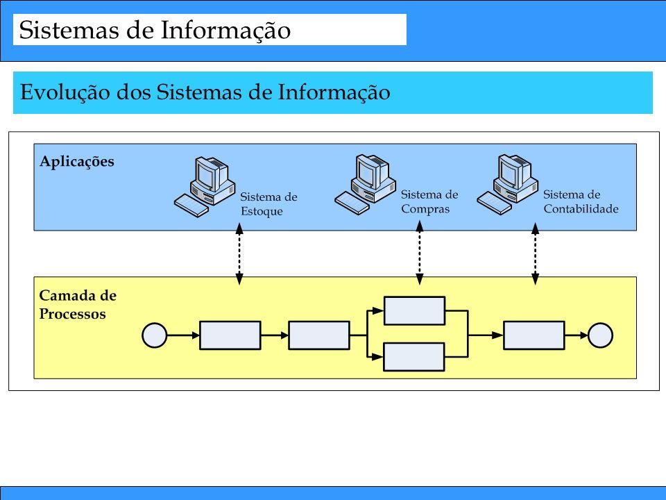 Sistemas de Informação Evolução dos Sistemas de Informação