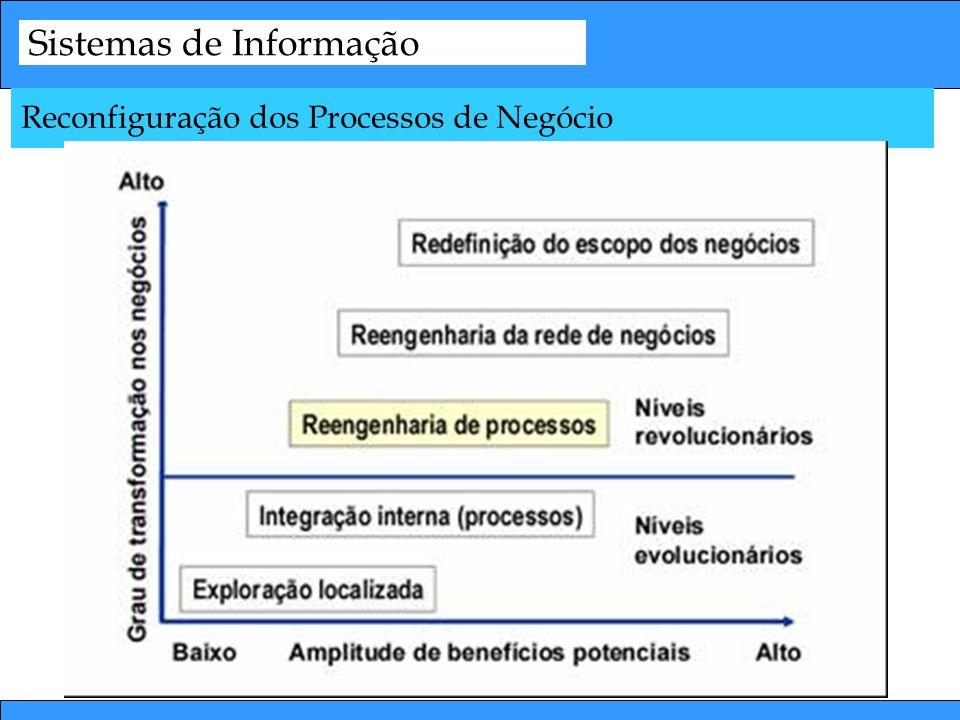 Sistemas de Informação Reconfiguração dos Processos de Negócio