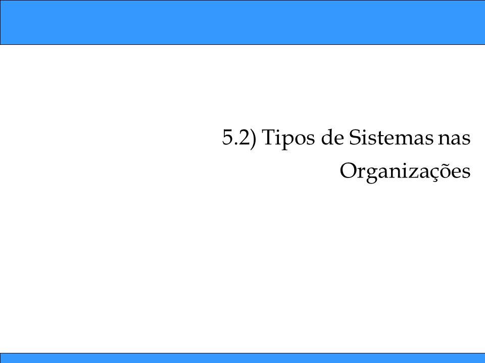 5.2) Tipos de Sistemas nas Organizações