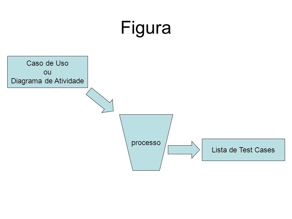 Figura processo Caso de Uso ou Diagrama de Atividade Lista de Test Cases
