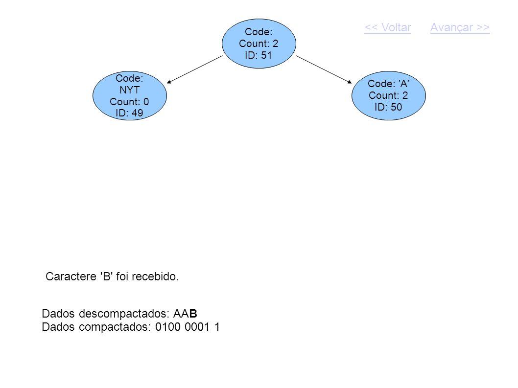 Code: Count: 2 ID: 51 Dados descompactados: AAB Dados compactados: 0100 0001 1 Code: NYT Count: 0 ID: 49 Code: 'A' Count: 2 ID: 50 Caractere 'B' foi r