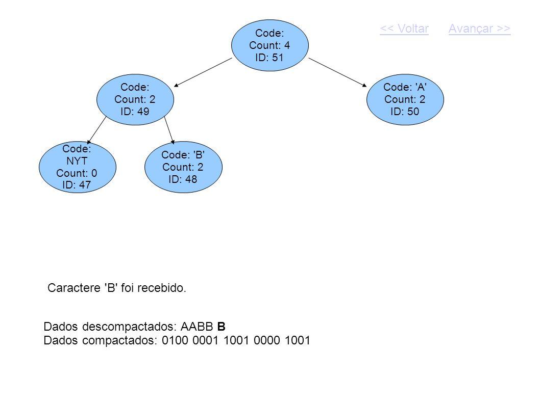 Code: Count: 4 ID: 51 Dados descompactados: AABB B Dados compactados: 0100 0001 1001 0000 1001 Code: Count: 2 ID: 49 Code: 'A' Count: 2 ID: 50 Caracte
