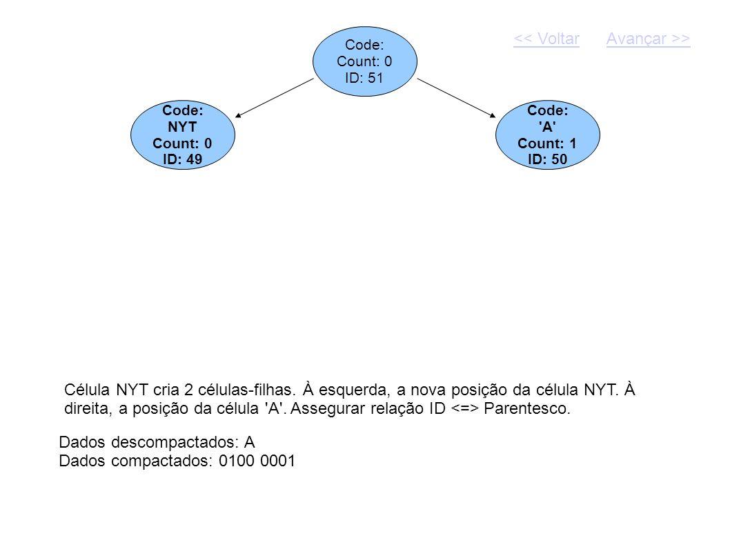Code: Count: 0 ID: 51 Dados descompactados: A Dados compactados: 0100 0001 Code: NYT Count: 0 ID: 49 Code: 'A' Count: 1 ID: 50 Célula NYT cria 2 célul