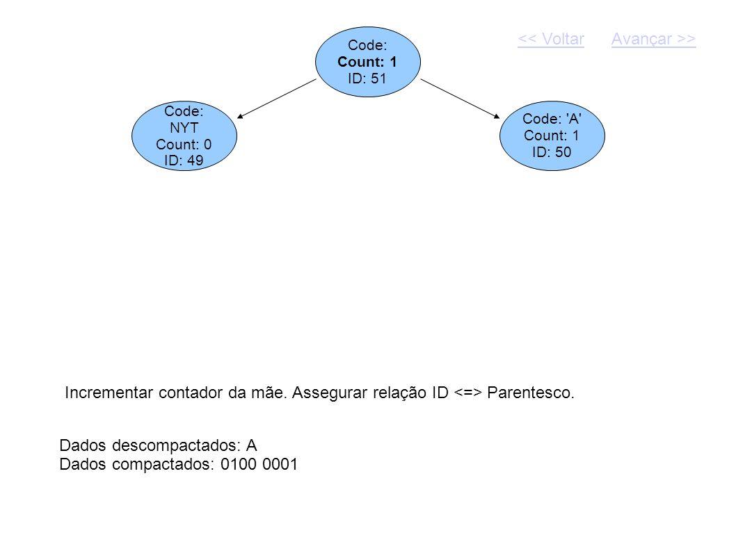 Code: Count: 1 ID: 51 Dados descompactados: A Dados compactados: 0100 0001 Code: NYT Count: 0 ID: 49 Code: 'A' Count: 1 ID: 50 Incrementar contador da