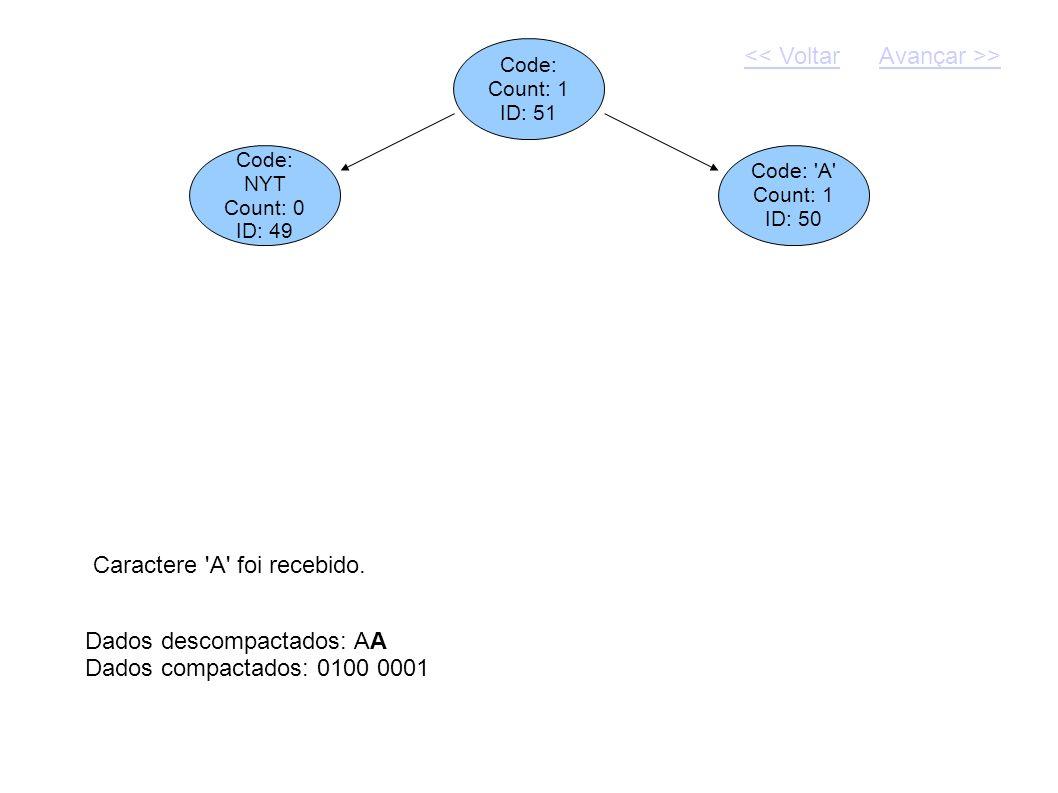 Code: Count: 1 ID: 51 Dados descompactados: AA Dados compactados: 0100 0001 Code: NYT Count: 0 ID: 49 Code: 'A' Count: 1 ID: 50 Caractere 'A' foi rece