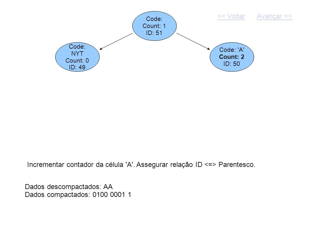Code: Count: 1 ID: 51 Dados descompactados: AA Dados compactados: 0100 0001 1 Code: NYT Count: 0 ID: 49 Code: 'A' Count: 2 ID: 50 Incrementar contador