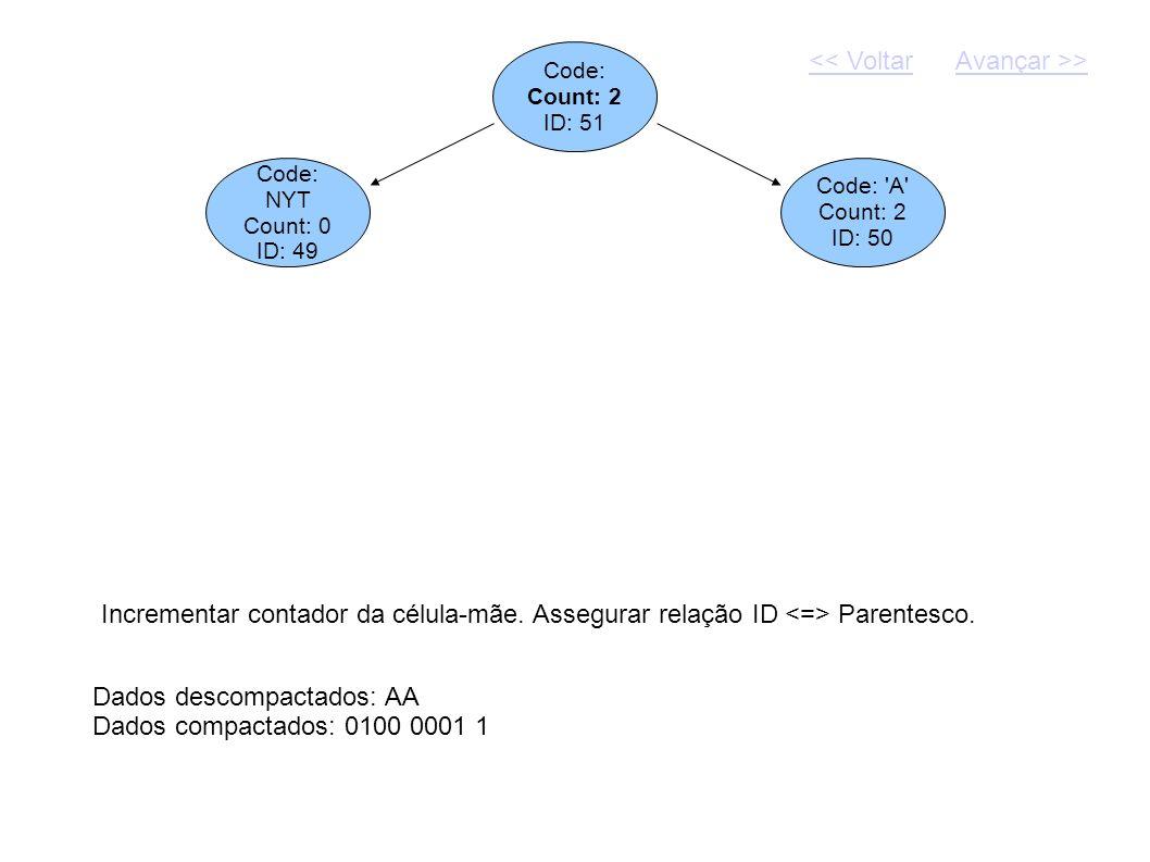 Code: Count: 2 ID: 51 Dados descompactados: AA Dados compactados: 0100 0001 1 Code: NYT Count: 0 ID: 49 Code: 'A' Count: 2 ID: 50 Incrementar contador