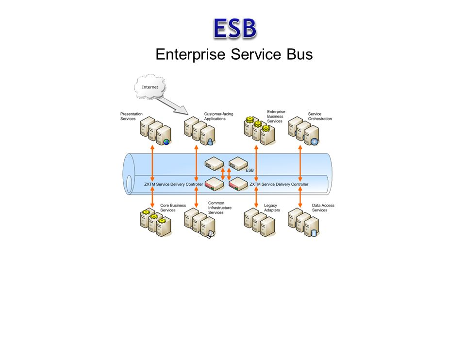Middleware Comprei um ESB (Middleware).O que faço agora.