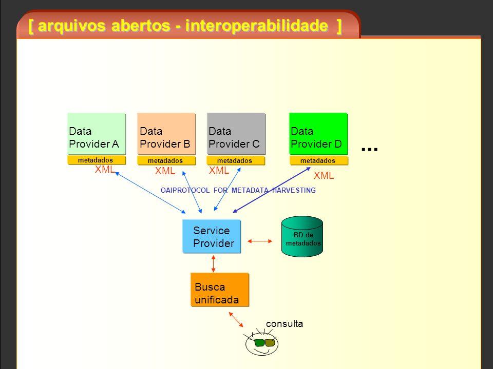 [ arquivos abertos - interoperabilidade ] Busca unificada Service Provider BD de metadados Data Provider A Data Provider B Data Provider C Data Provid