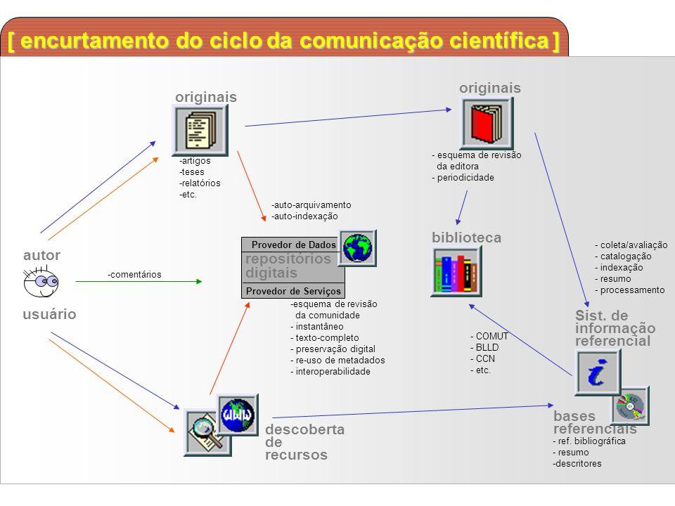 [ encurtamento do ciclo da comunicação científica ] autor usuário originais -artigos -teses -relatórios -etc. originais - esquema de revisão da editor