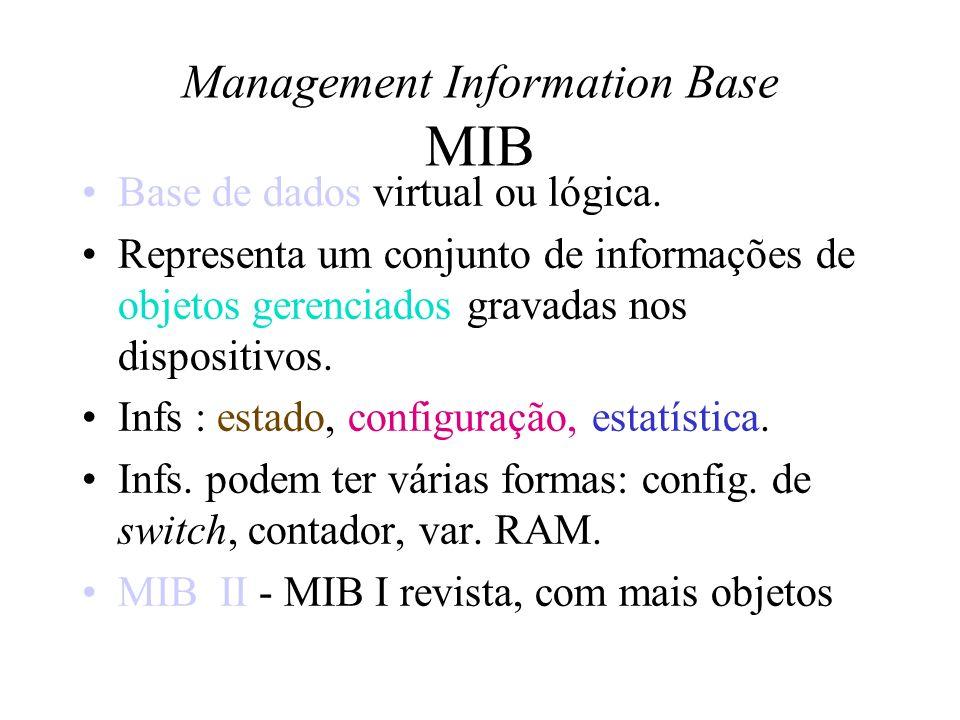 As variáveis da MIB II estão definidas em 11 grupos: system :informações sobre o sistema interfaces: características da rede at:mapeamento IP/enlace ip: hospedeiros e roteadores icmp : tráfego e erro egp :gatewys EGP transmission :novas funções gerenciamento snmp :tráfego e erros ifExtensions :extensão do interfaces tcp :sessões TCP udp :tráfego e erro
