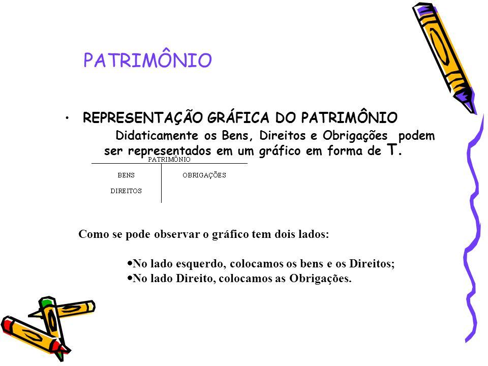 PATRIMÔNIO REPRESENTAÇÃO GRÁFICA DO PATRIMÔNIO Didaticamente os Bens, Direitos e Obrigações podem ser representados em um gráfico em forma de T. Como
