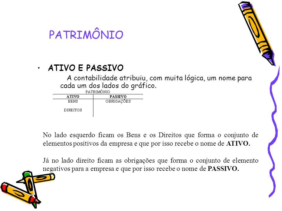 PATRIMÔNIO ATIVO E PASSIVO A contabilidade atribuiu, com muita lógica, um nome para cada um dos lados do gráfico. No lado esquerdo ficam os Bens e os