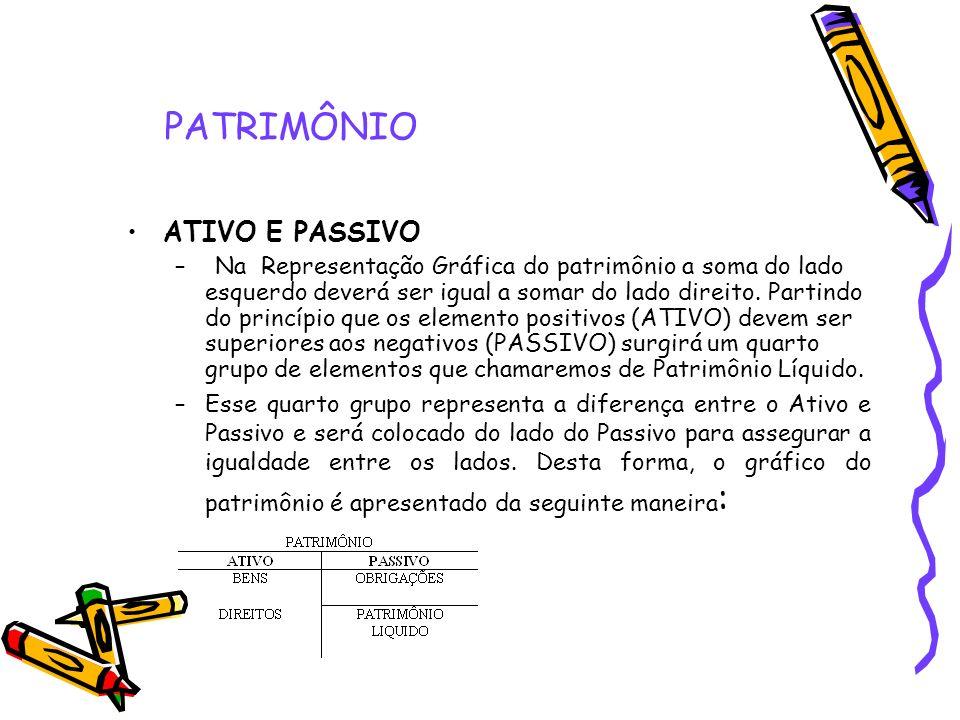 PATRIMÔNIO ATIVO E PASSIVO – Na Representação Gráfica do patrimônio a soma do lado esquerdo deverá ser igual a somar do lado direito. Partindo do prin
