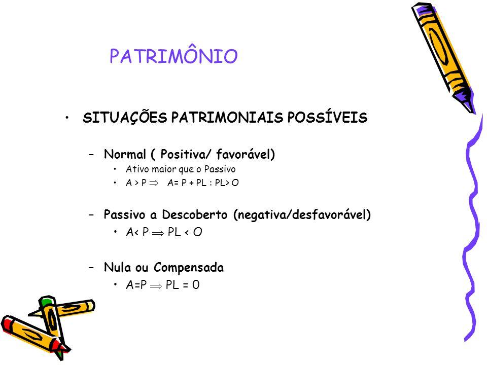 PATRIMÔNIO SITUAÇÕES PATRIMONIAIS POSSÍVEIS –Normal ( Positiva/ favorável) Ativo maior que o Passivo A > P A= P + PL : PL> O –Passivo a Descoberto (ne
