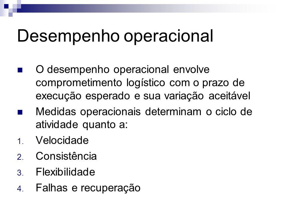 Desempenho operacional O desempenho operacional envolve comprometimento logístico com o prazo de execução esperado e sua variação aceitável Medidas op