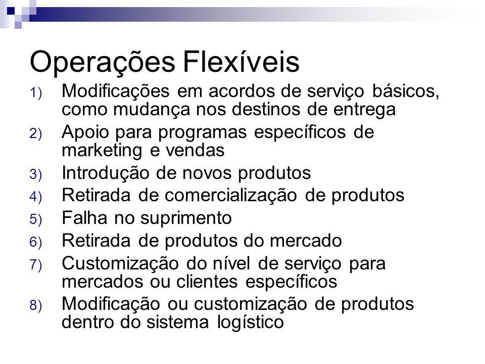Operações Flexíveis 1) Modificações em acordos de serviço básicos, como mudança nos destinos de entrega 2) Apoio para programas específicos de marketi
