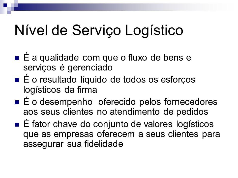 Nível de Serviço Logístico É a qualidade com que o fluxo de bens e serviços é gerenciado É o resultado líquido de todos os esforços logísticos da firm