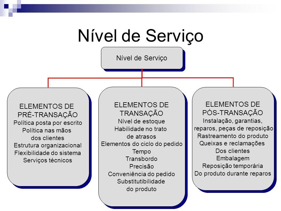 Nível de Serviço ELEMENTOS DE PÓS-TRANSAÇÃO Instalação, garantias, reparos, peças de reposição Rastreamento do produto Queixas e reclamações Dos clien