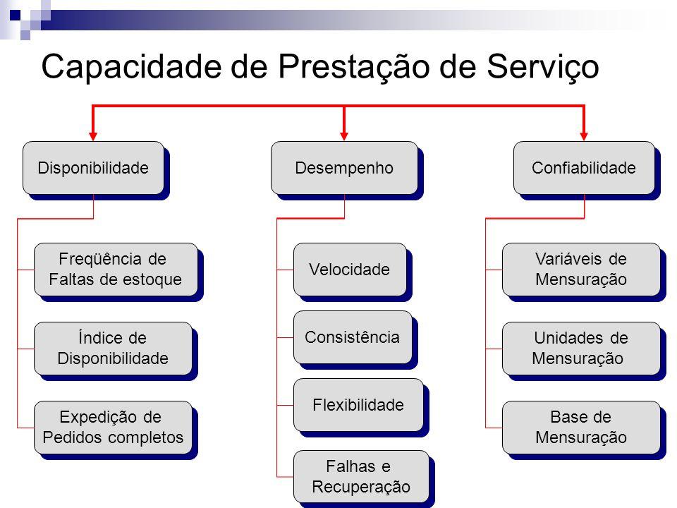 Capacidade de Prestação de Serviço Disponibilidade Confiabilidade Desempenho Freqüência de Faltas de estoque Freqüência de Faltas de estoque Índice de