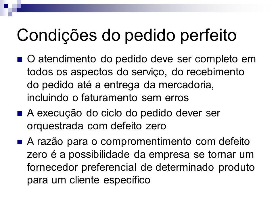 Condições do pedido perfeito O atendimento do pedido deve ser completo em todos os aspectos do serviço, do recebimento do pedido até a entrega da merc