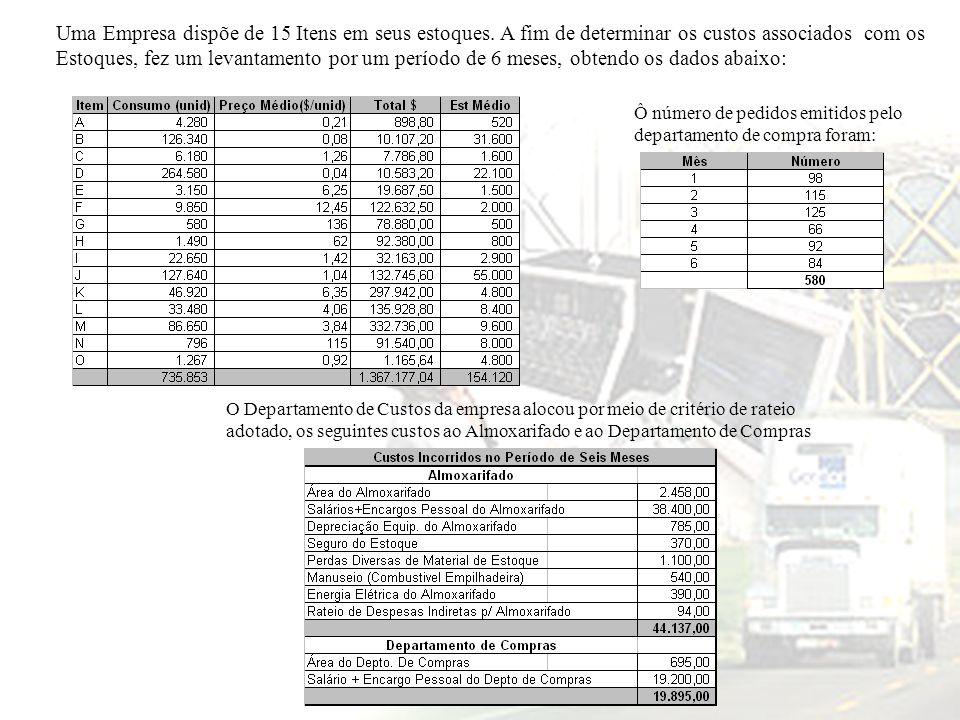 Uma Empresa dispõe de 15 Itens em seus estoques. A fim de determinar os custos associados com os Estoques, fez um levantamento por um período de 6 mes