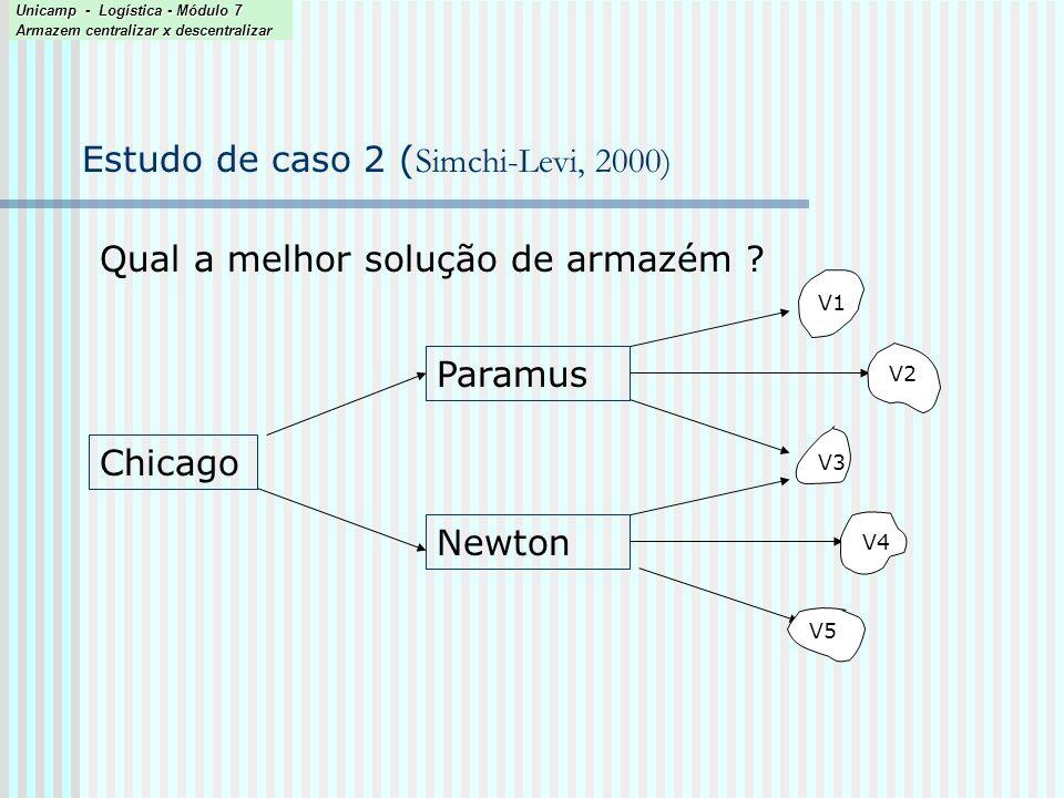 Estudo de caso 2 ( Simchi-Levi, 2000) Qual a melhor solução de armazém ? Chicago Paramus Newton V2 V1 V3 V5 V4 Unicamp - Logística - Módulo 7 Armazem