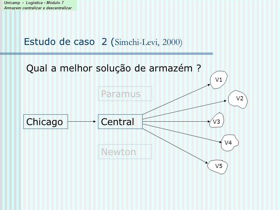 Estudo de caso 2 ( Simchi-Levi, 2000) Qual a melhor solução de armazém ? ChicagoCentral Paramus Newton V2 V1 V4 V3 V5 Unicamp - Logística - Módulo 7 A