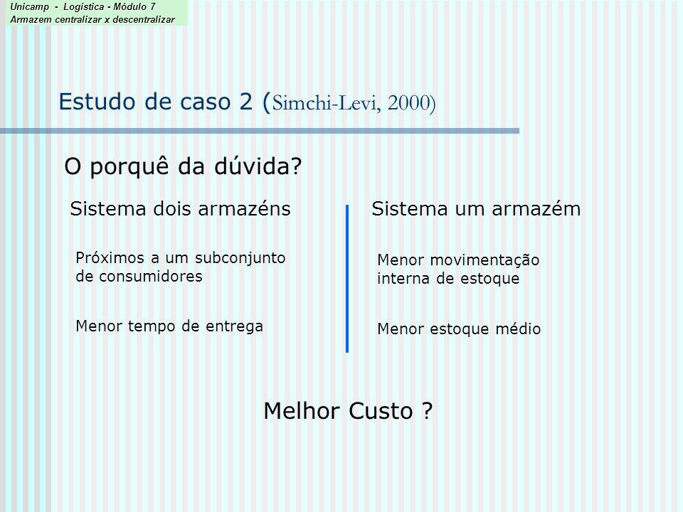 Estudo de caso 2 ( Simchi-Levi, 2000) O porquê da dúvida? Sistema dois armazénsSistema um armazém Próximos a um subconjunto de consumidores Menor esto