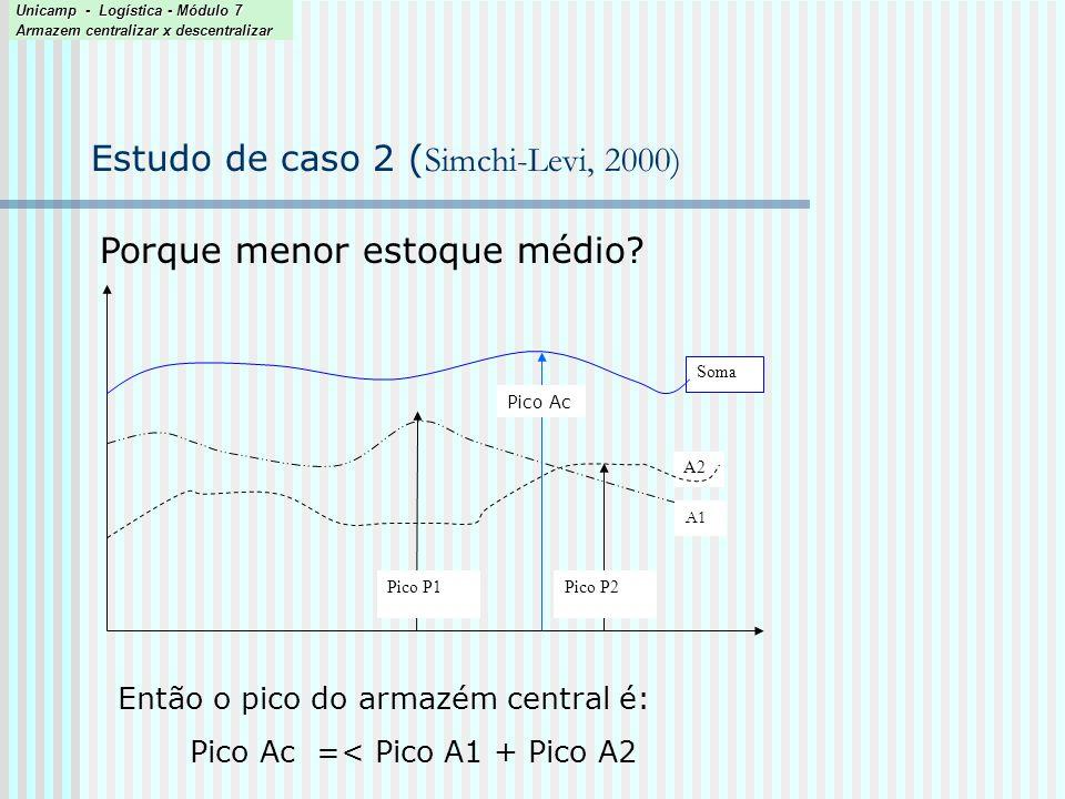 Estudo de caso 2 ( Simchi-Levi, 2000) Porque menor estoque médio? Soma A1 A2 Pico P1Pico P2 Pico Ac Então o pico do armazém central é: Pico Ac =< Pico