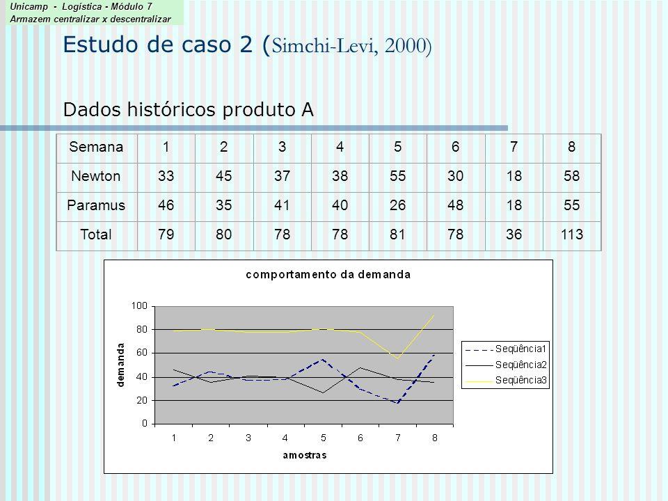 Semana12345678 Newton3345373855301858 Paramus4635414026481855 Total798078 817836113 Dados históricos produto A Estudo de caso 2 ( Simchi-Levi, 2000) U