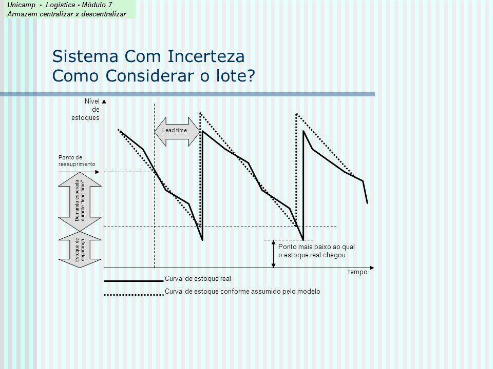 Sistema Com Incerteza Como Considerar o lote? Unicamp - Logística - Módulo 7 Armazem centralizar x descentralizar tempo Lead time Demanda esperada dur