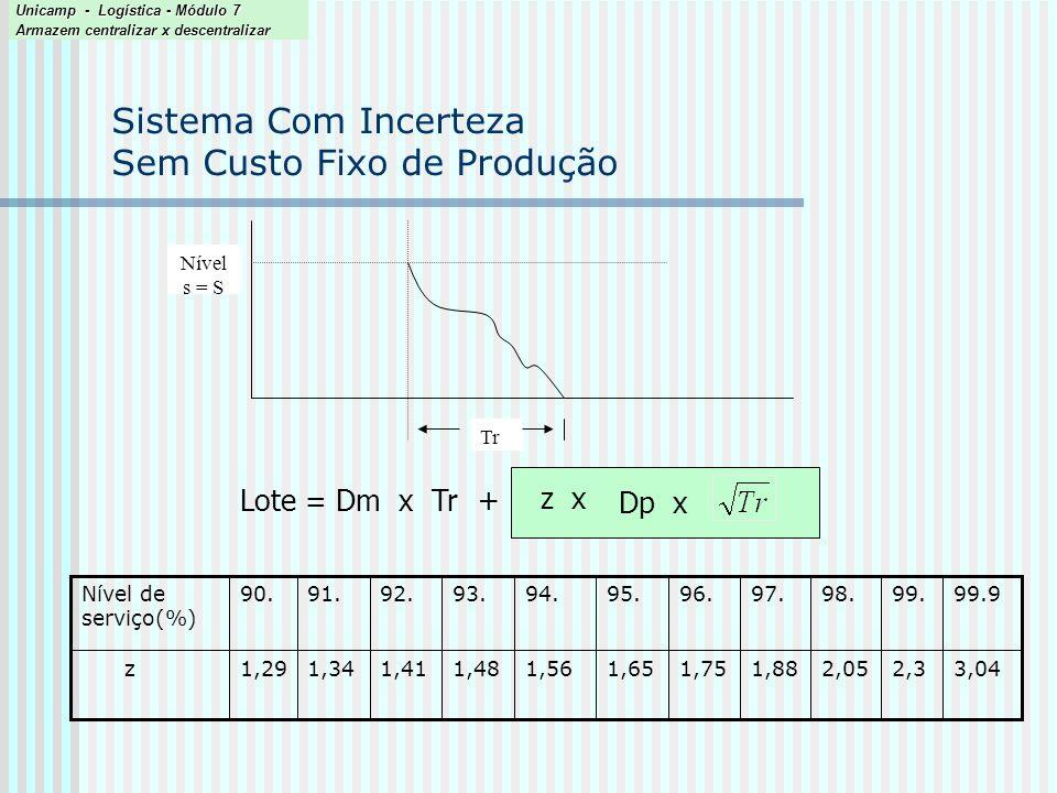 Sistema Com Incerteza Sem Custo Fixo de Produção (Exemplo) Mês 9 10 11 12 1 2 3 4 5 6 7 8 Venda 200 152 100 221 287 176 151 198 246 309 98 156 Dm = 191.7/ 4.3 = 44.58 Dp = 66.53 / 4.3 = 32.08 Fator de conversão de mês p / semana --> 4.3 Lote = 44.58 x 2 32.08 x + 1.88 x Lote = 89,16 + 86.2 = 175,4 Calcule o LEC para um tempo de reposição = 2 semanas, nível de serviço 97% e os dados da tabela abaixo Lote = Dm x Tr Dp x + z x Unicamp - Logística - Módulo 7 Armazem centralizar x descentralizar Dm 191,7