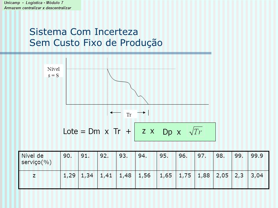 Estudo de caso 2 ( Simchi-Levi, 2000) Porque menor estoque médio.
