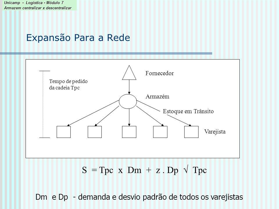 Estudo de caso 2 ( Simchi-Levi, 2000 ) ProdutoDemanda Média Estoque de Segurança Ponto de Pedido (s) Tamanho de Pedido (L) Pedido até Nível (S) NewtonA39.30025.0865132158 ParamusA38.60022.8062131154 TotalA77.90039.35118186226 Unicamp - Logística - Módulo 7 Armazem centralizar x descentralizar