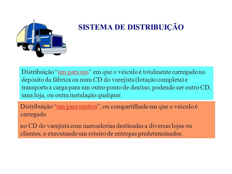 SISTEMA DE DISTRIBUIÇÃO Distribuição um para um em que o veiculo é totalmente carregado no depósito da fábrica ou num CD do varejista (lotação complet