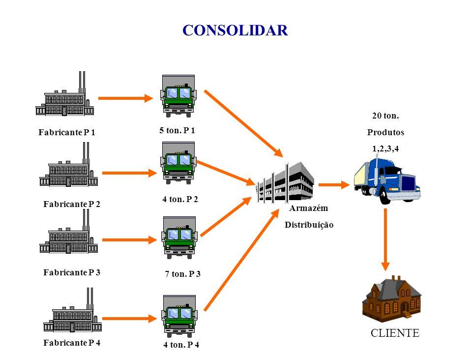 CONSOLIDAR Fabricante P 1 Fabricante P 2 Fabricante P 3 Fabricante P 4 5 ton. P 1 4 ton. P 2 7 ton. P 3 4 ton. P 4 Armazém Distribuição 20 ton. Produt