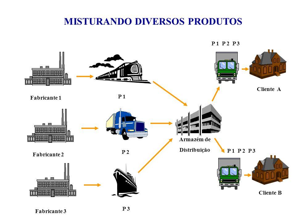 MISTURANDO DIVERSOS PRODUTOS Fabricante 1 P 1 Fabricante 2 P 2 Fabricante 3 P 3 Armazém de Distribuição P 1 P 2 P 3 Cliente A Cliente B