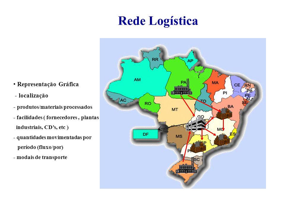 Rede Logística Representação Gráfica - localização - produtos/materiais processados - facilidades ( fornecedores, plantas industriais, CDs, etc ) - quantidades movimentadas por período (fluxo/por) - modais de transporte
