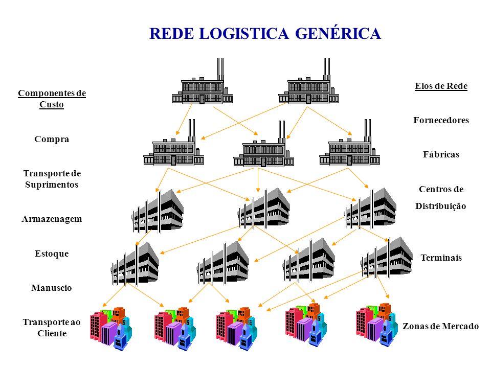 REDE LOGISTICA GENÉRICA Componentes de Custo Compra Transporte de Suprimentos Armazenagem Estoque Manuseio Transporte ao Cliente Elos de Rede Fornecedores Fábricas Centros de Distribuição Terminais Zonas de Mercado