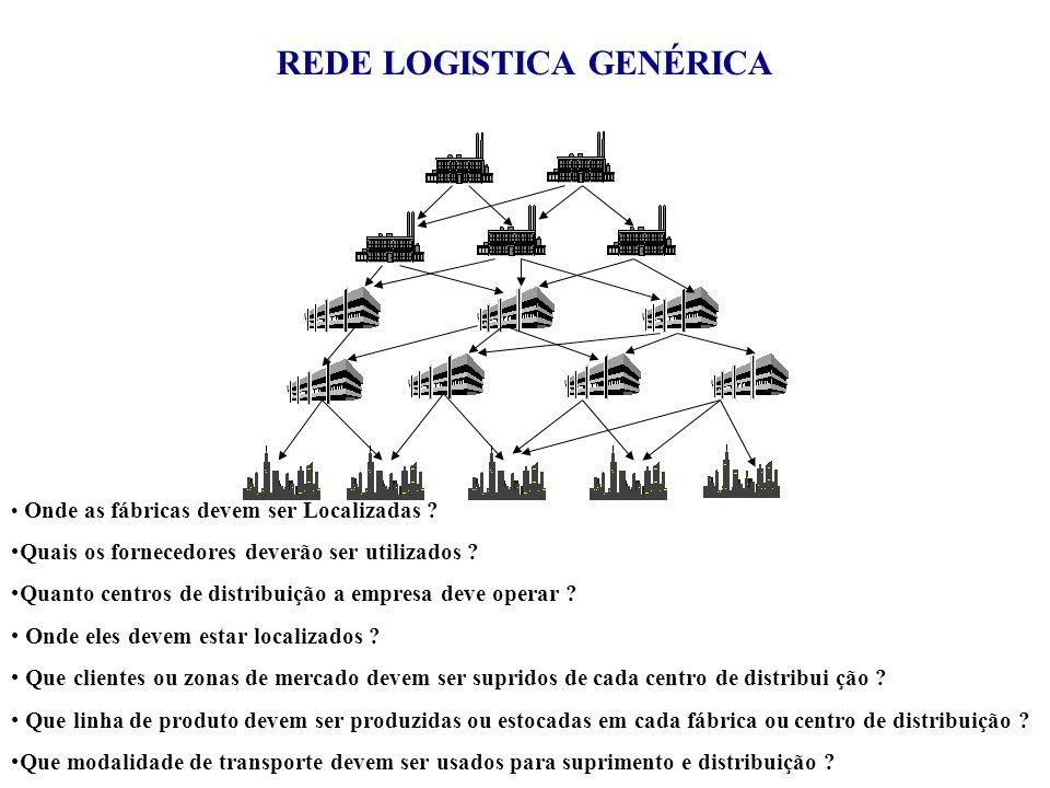 REDE LOGISTICA GENÉRICA Onde as fábricas devem ser Localizadas ? Quais os fornecedores deverão ser utilizados ? Quanto centros de distribuição a empre