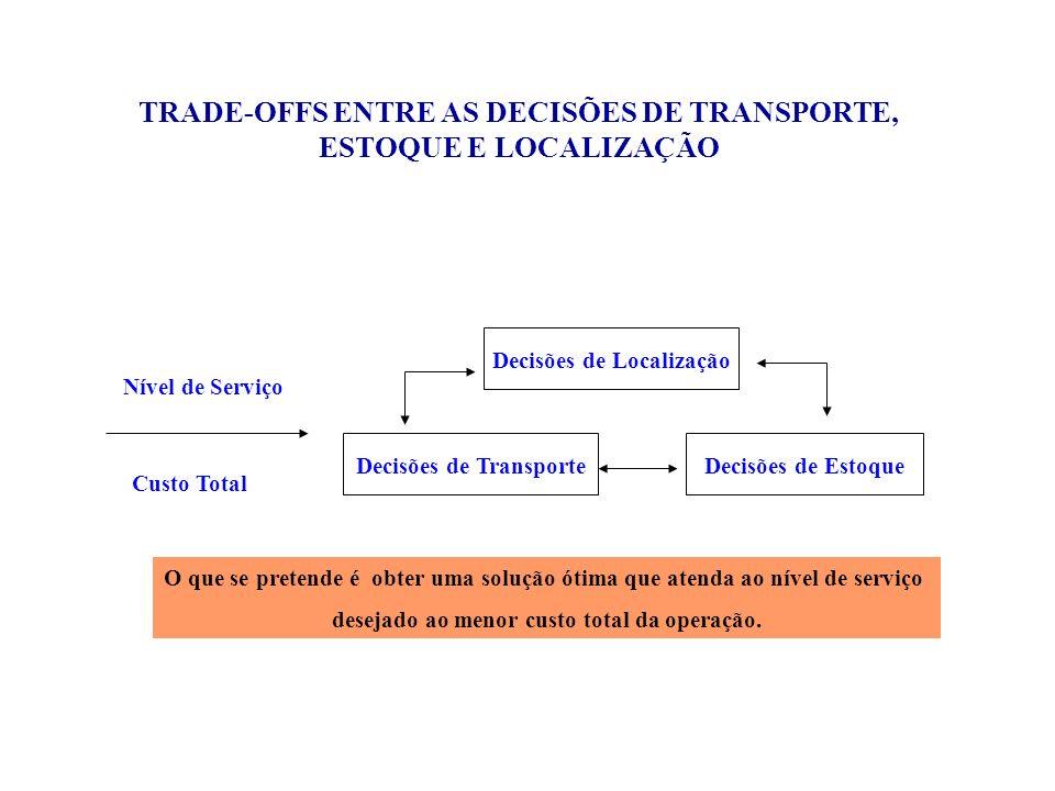 Decisões de Localização Decisões de TransporteDecisões de Estoque Nível de Serviço Custo Total TRADE-OFFS ENTRE AS DECISÕES DE TRANSPORTE, ESTOQUE E L