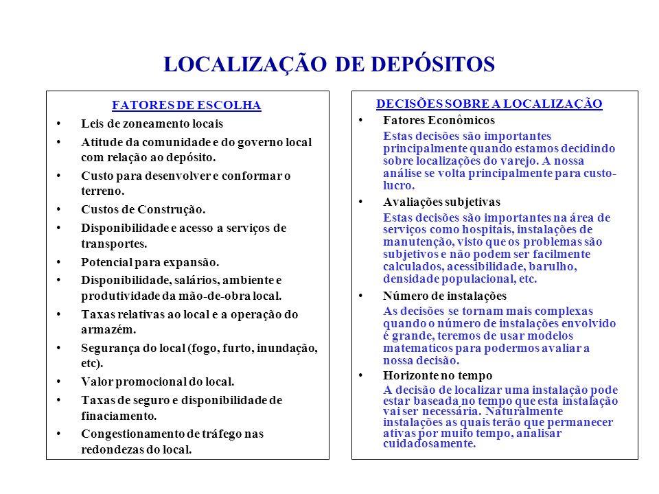 LOCALIZAÇÃO DE DEPÓSITOS FATORES DE ESCOLHA Leis de zoneamento locais Atitude da comunidade e do governo local com relação ao depósito. Custo para des