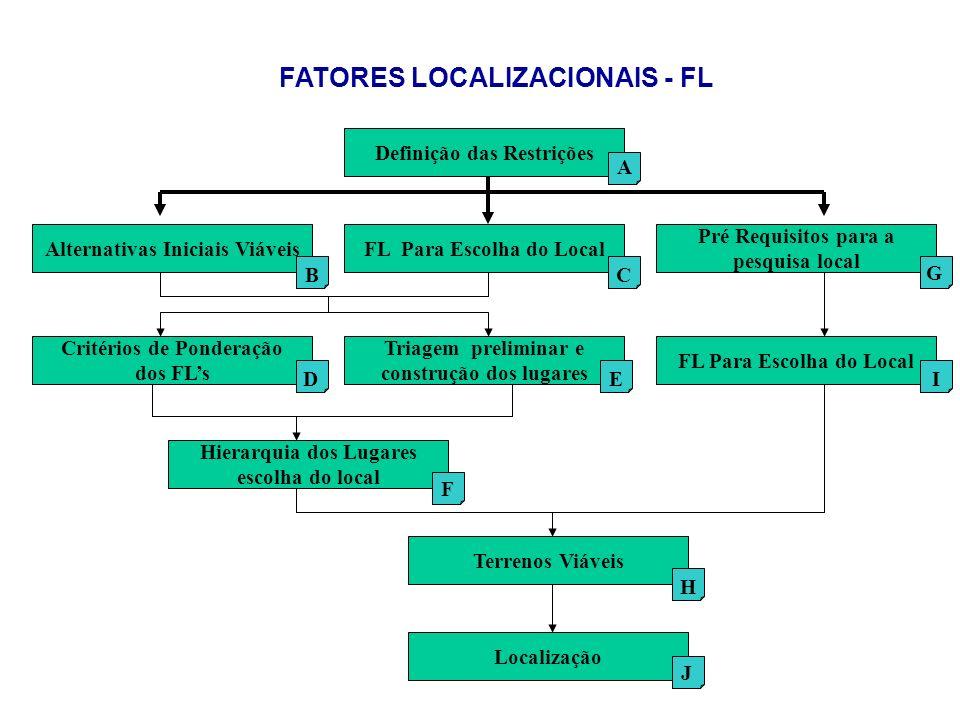 Definição das Restrições Alternativas Iniciais Viáveis Critérios de Ponderação dos FLs FL Para Escolha do Local Pré Requisitos para a pesquisa local H