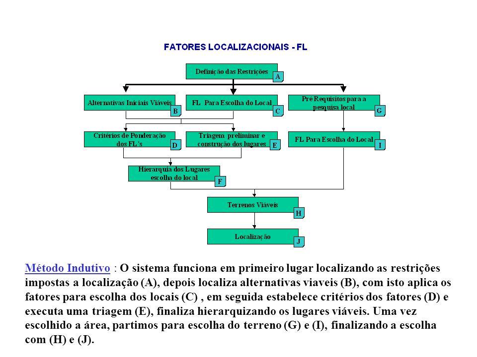 Método Indutivo : O sistema funciona em primeiro lugar localizando as restrições impostas a localização (A), depois localiza alternativas viaveis (B), com isto aplica os fatores para escolha dos locais (C), em seguida estabelece critérios dos fatores (D) e executa uma triagem (E), finaliza hierarquizando os lugares viáveis.