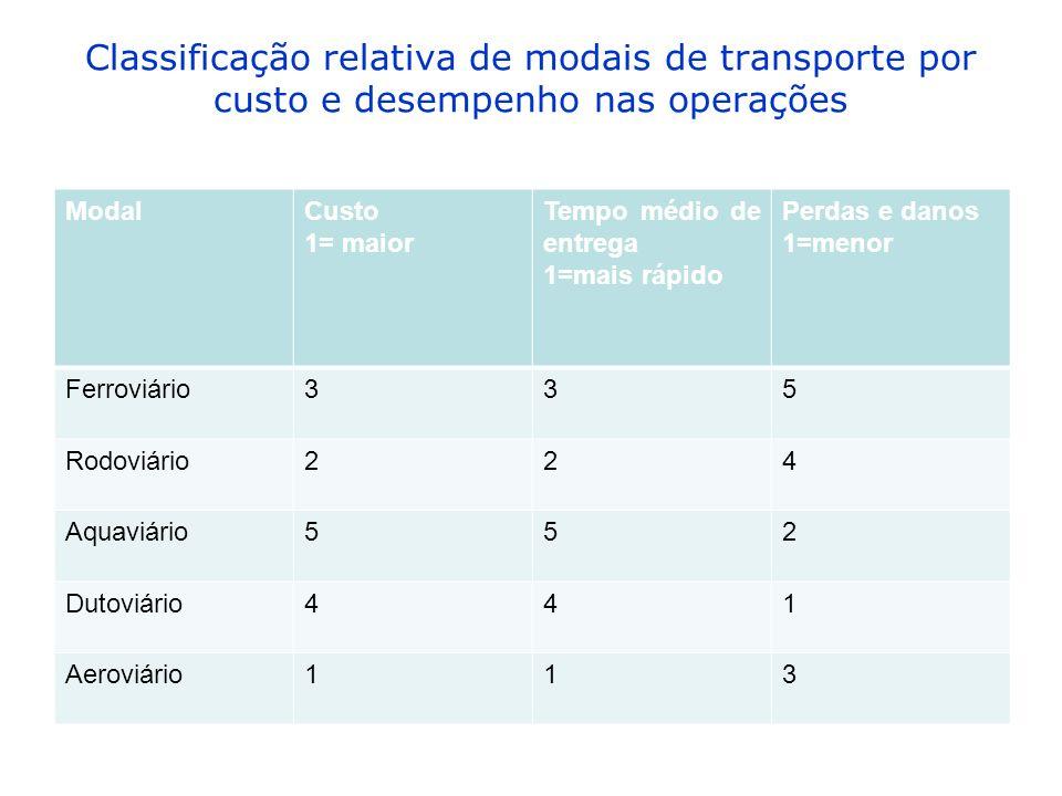 Classificação relativa de modais de transporte por custo e desempenho nas operações ModalCusto 1= maior Tempo médio de entrega 1=mais rápido Perdas e danos 1=menor Ferroviário335 Rodoviário224 Aquaviário552 Dutoviário441 Aeroviário113