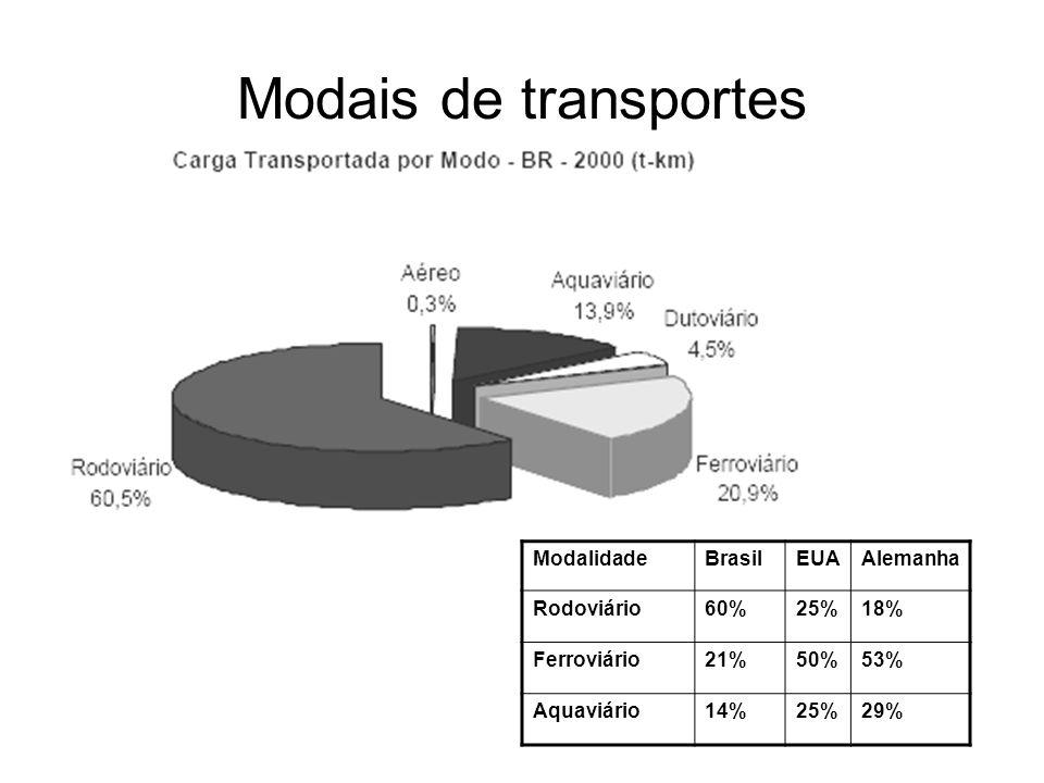 Modais de transportes ModalidadeBrasilEUAAlemanha Rodoviário60%25%18% Ferroviário21%50%53% Aquaviário14%25%29%