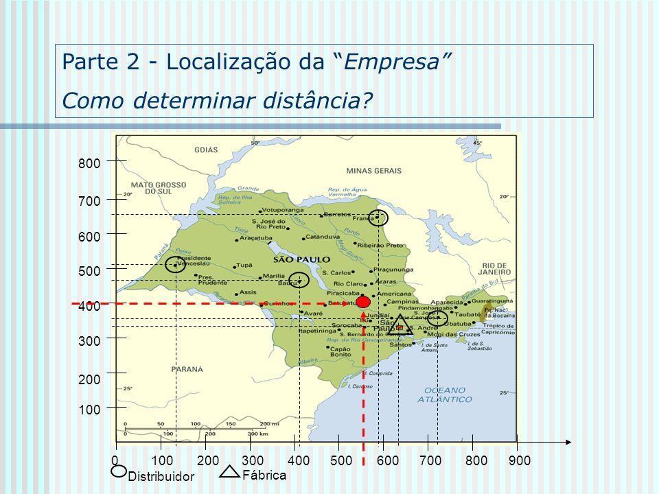 100 200300400700800500600900 0 100 200 300 400 500 600 700 800 Distribuidor Fábrica Parte 2 - Localização da Empresa Como determinar distância?