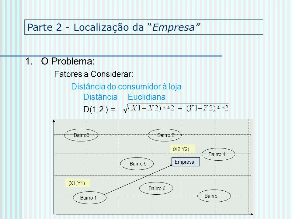 Parte 2 - Localização da Empresa 1. O Problema: Fatores a Considerar: Distância do consumidor à loja Distância Euclidiana D(1,2 ) = Bairro 2 Bairro 1